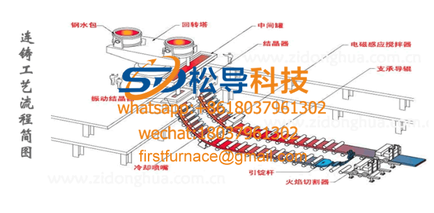 continuous casting machine equipment